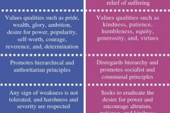 Master Morality Vs Slave Morality