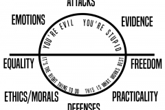 The Political Loop