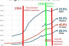 WelfareSingleMothers