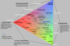 Political-Tricotomy2