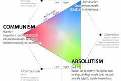 Political-Tricotomy4