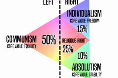 ValuesPercentages